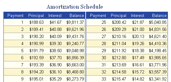 printable amortization schedule template 777