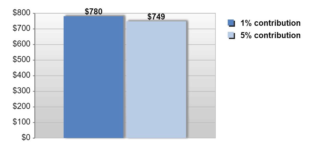 401k contribution calculator template 6121