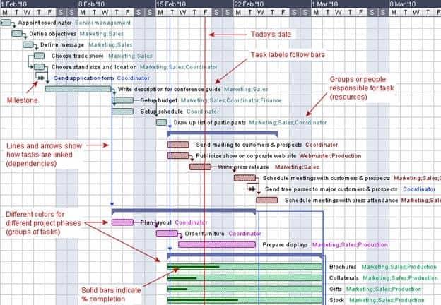 gantt chart template 144541